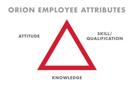 orion employee attributes